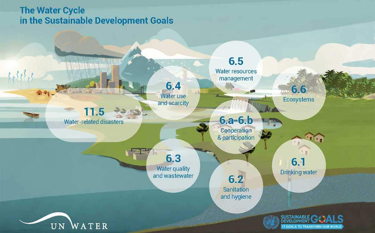 SDG-6-targets-and-global-indicators